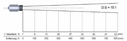Schema dei parametri ottici del pirometro PCE-IR10
