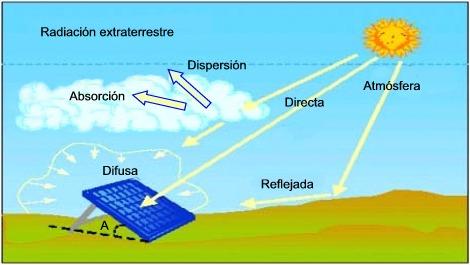 Schema della radiazione solare diretta come la radiazione diffusa nell'atmosfera.
