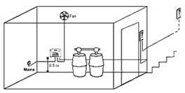 Rilevatore di CO2 collegato a un ventilatore