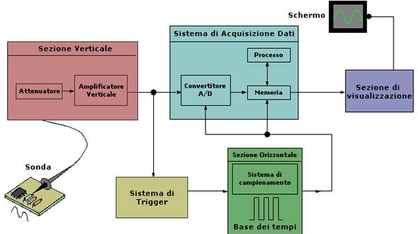 Schemi Elettrici Oscilloscopio : Osciloscopio portatile pce dso