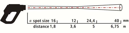 Relazione distanza area misurata con il PCE-IR 1600 / 1800 (300:1)