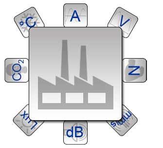Sistemi di regolazione e controllo