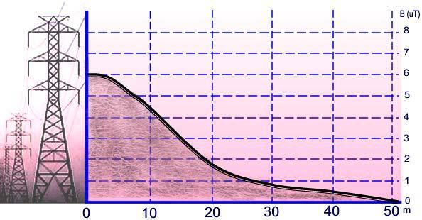 Magnetometri: valori di densità del flusso magnetico