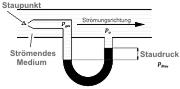 Micro manometri: principio del tubo di Pitot
