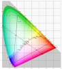 Colorimetri per l'area cromatica CIE-Lab.