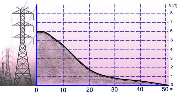 Radiometri: valori di densità del flusso magnetico.