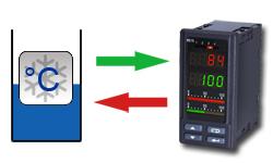 Schema della funzione dei regolaori di temperatura